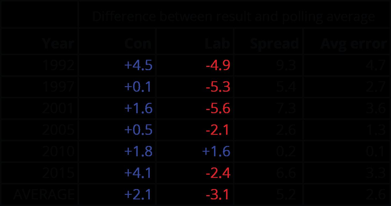 elections polls