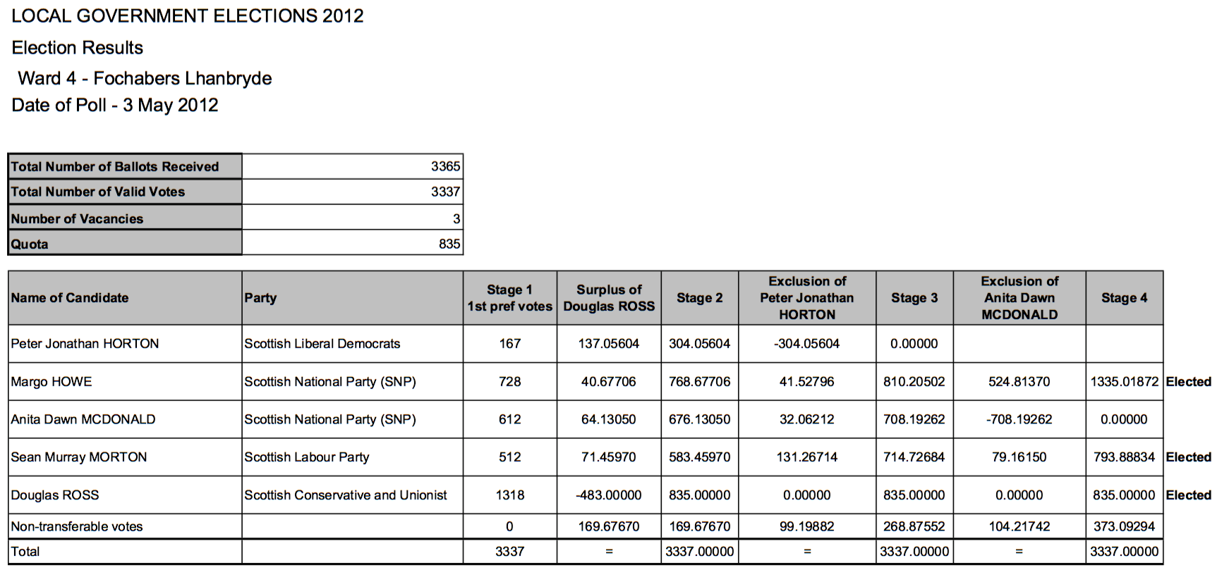 An example from a local election in Scotland, illustrating the fractional allocation of a candidate's preferences.