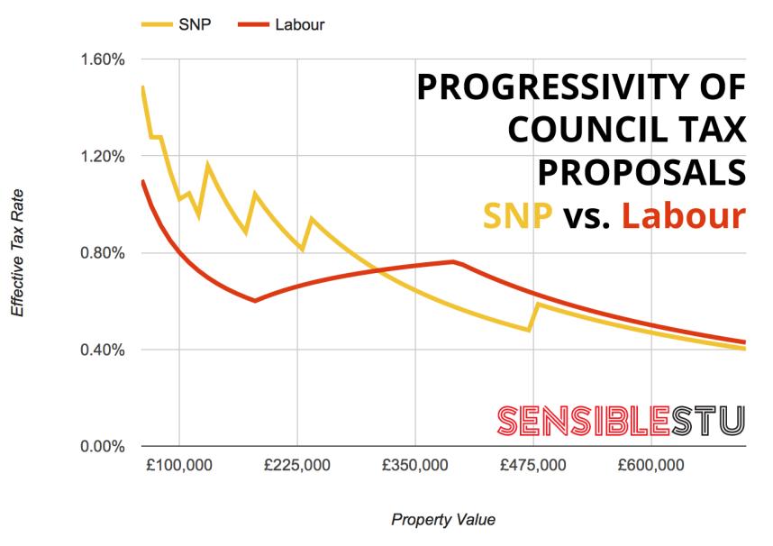SNP vs Labour